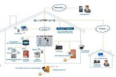 Giải pháp Hạ tầng mạng điện nhẹ